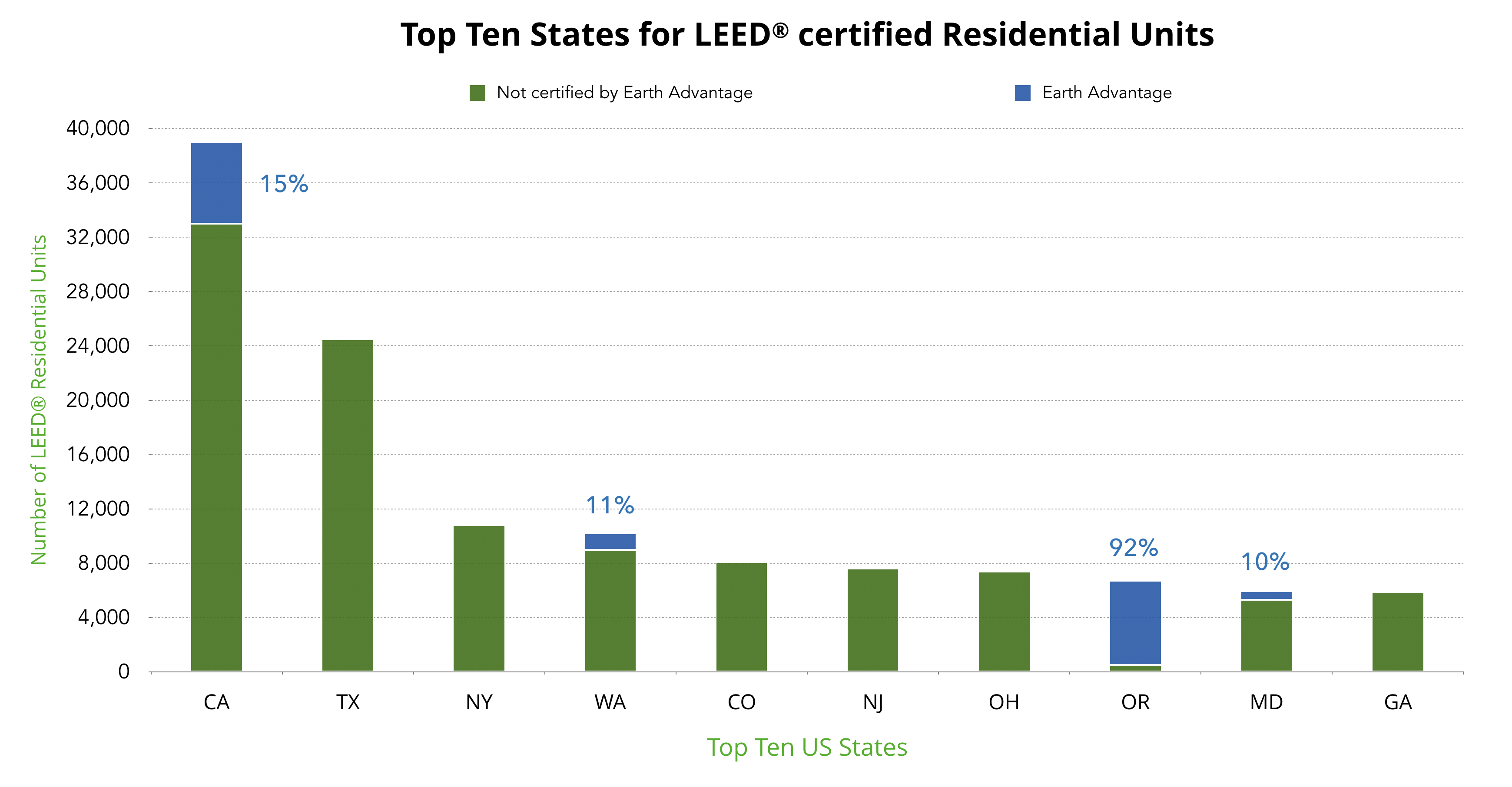 LEED projects in US