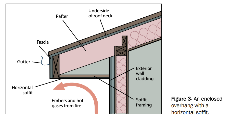 fire proofing soffit diagram