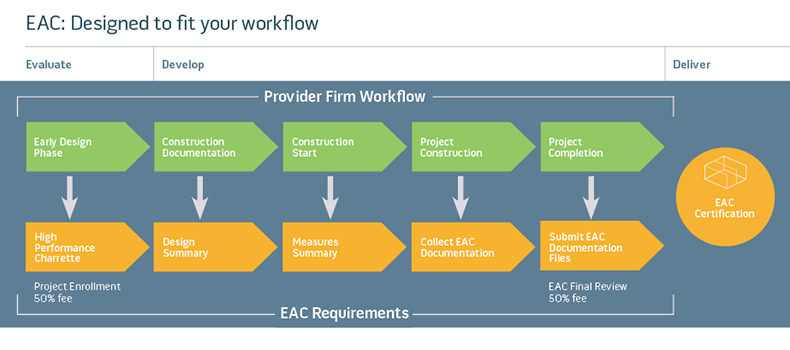 EAC workflow diagram