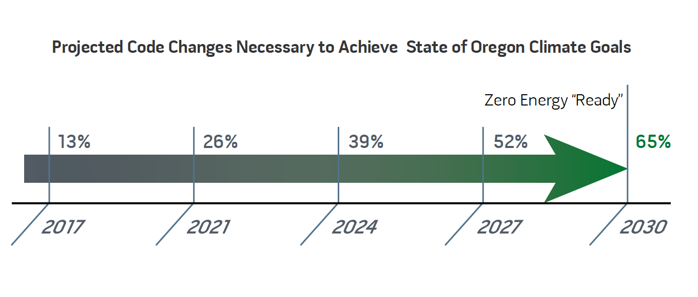 Chart of Projected Code Changes for Oregon